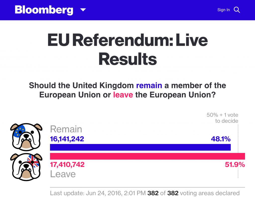 BreXit Referendum Result